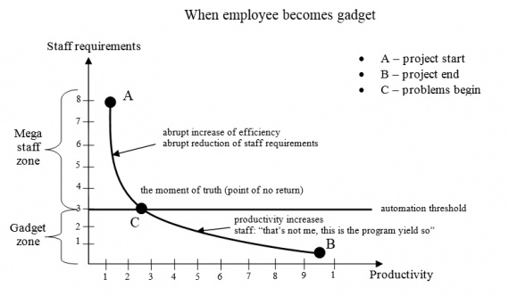 Publications: When employee becomes a gadget