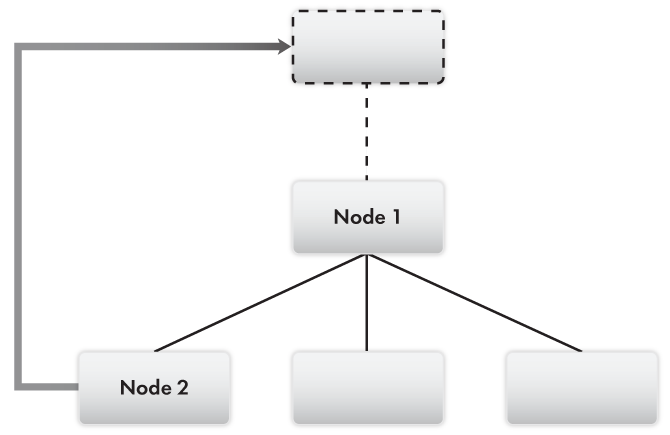 Lesson 24 (6:10). Data exchange / Distributed infobases / Modifying distributed infobase node structure