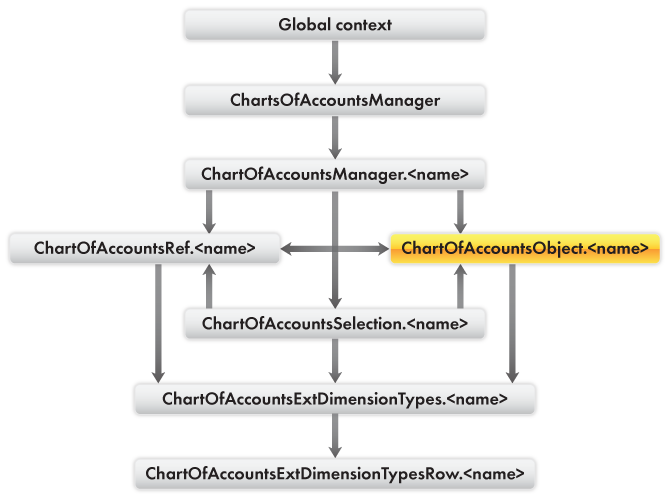 Quick developer reference / Charts of accounts / 1C:Enterprise script objects used for operations with charts of accounts